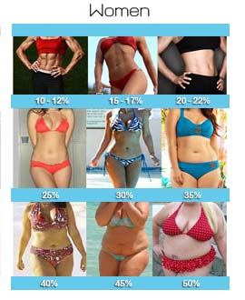 Women with different body fat percentages